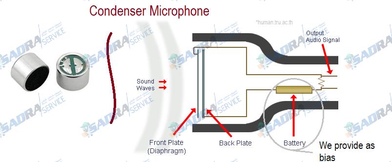 تعمیر انواع میکروفون صدرا سرویس